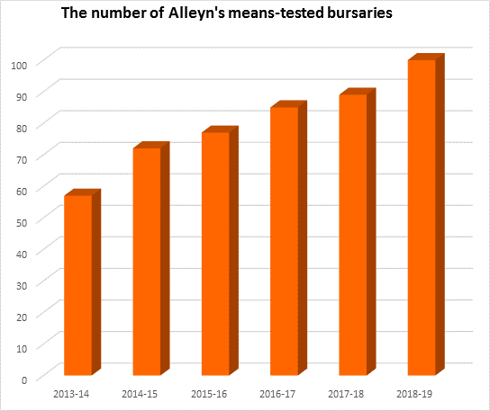 Number of Alleyn's means-tested bursaries 18-19
