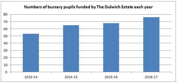 Number of bursary pupils funded by The Dulwich Estate each year
